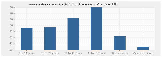 Age distribution of population of Chemilly in 1999