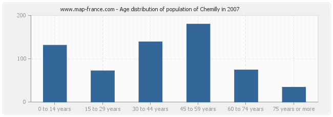 Age distribution of population of Chemilly in 2007