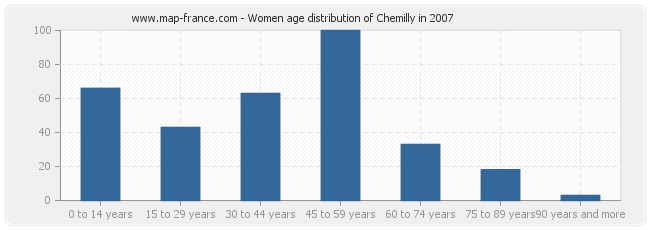 Women age distribution of Chemilly in 2007