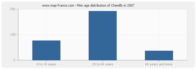 Men age distribution of Chemilly in 2007