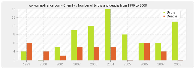 Chemilly : Number of births and deaths from 1999 to 2008