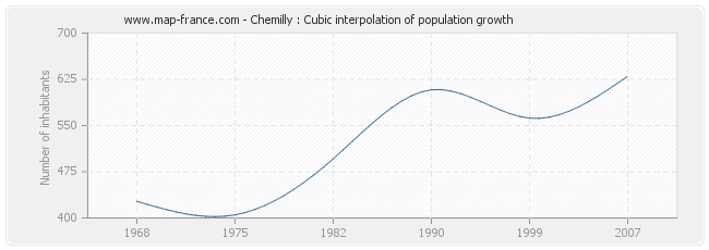 Chemilly : Cubic interpolation of population growth