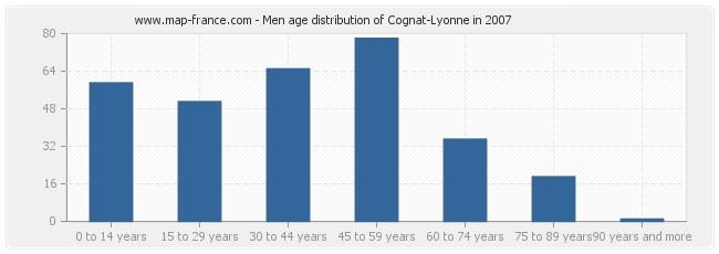 Men age distribution of Cognat-Lyonne in 2007