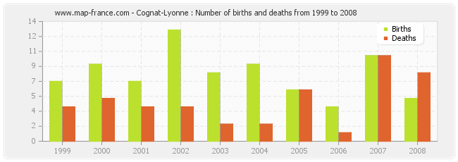 Cognat-Lyonne : Number of births and deaths from 1999 to 2008