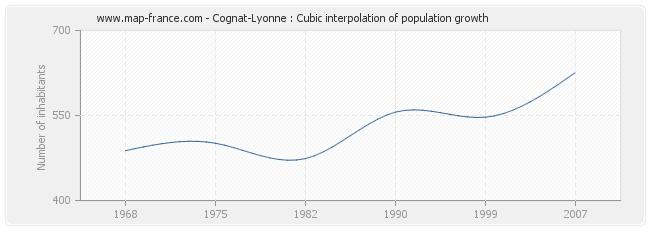 Cognat-Lyonne : Cubic interpolation of population growth