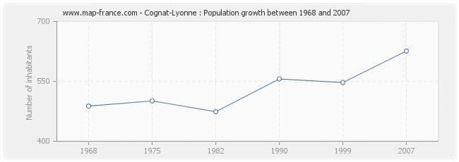 Population Cognat-Lyonne
