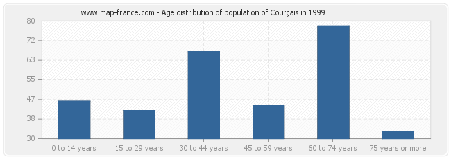 Age distribution of population of Courçais in 1999