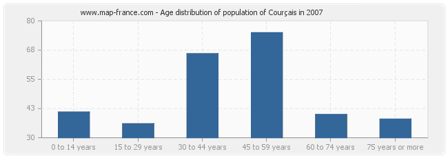 Age distribution of population of Courçais in 2007