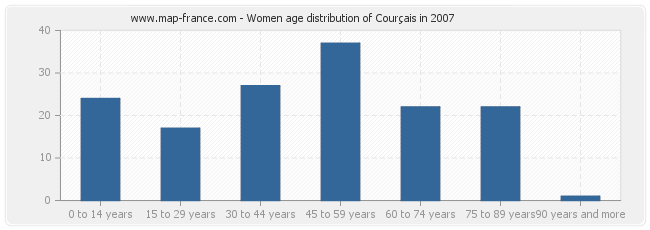 Women age distribution of Courçais in 2007