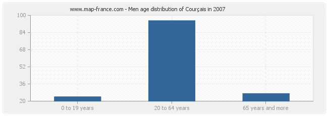 Men age distribution of Courçais in 2007