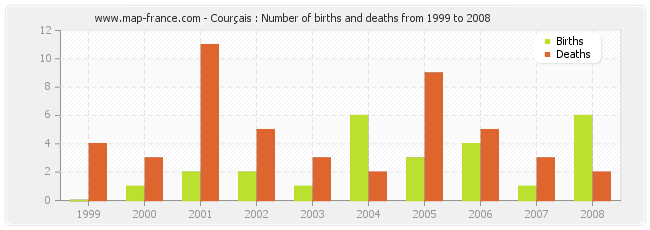 Courçais : Number of births and deaths from 1999 to 2008