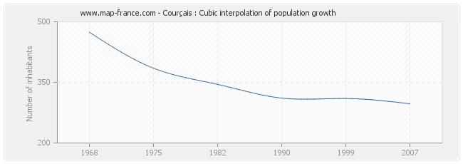 Courçais : Cubic interpolation of population growth