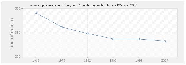 Population Courçais