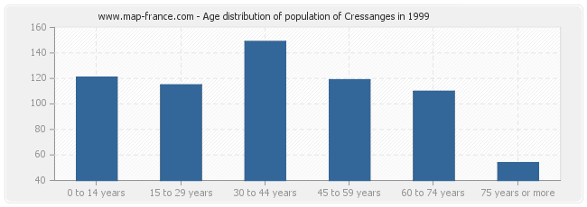 Age distribution of population of Cressanges in 1999