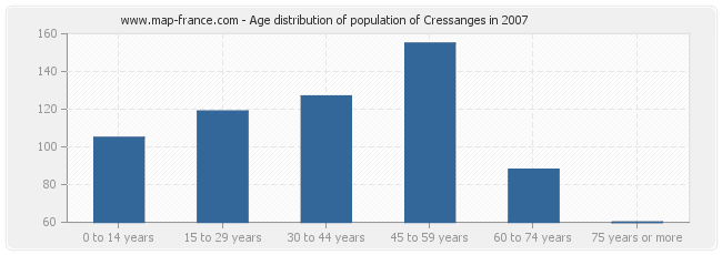Age distribution of population of Cressanges in 2007