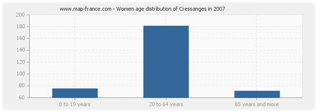 Women age distribution of Cressanges in 2007