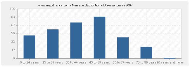 Men age distribution of Cressanges in 2007