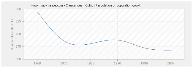 Cressanges : Cubic interpolation of population growth