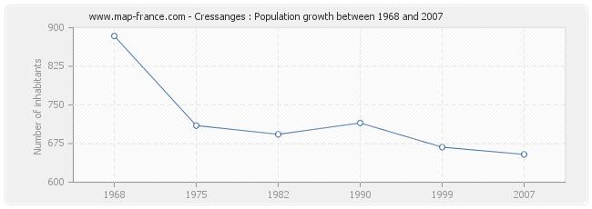 Population Cressanges