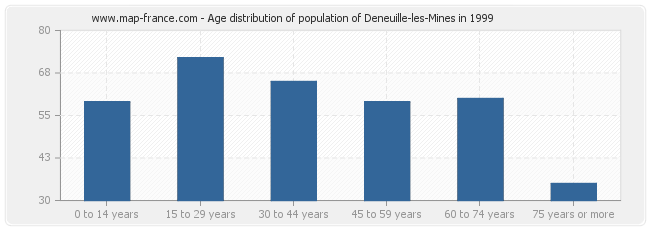 Age distribution of population of Deneuille-les-Mines in 1999