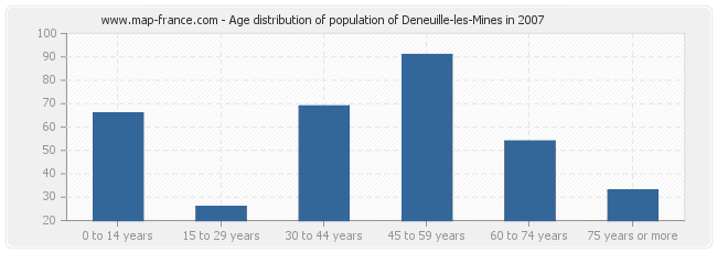 Age distribution of population of Deneuille-les-Mines in 2007
