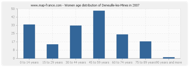Women age distribution of Deneuille-les-Mines in 2007