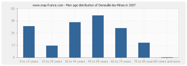 Men age distribution of Deneuille-les-Mines in 2007