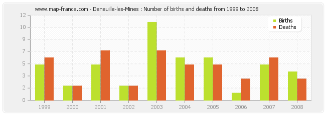 Deneuille-les-Mines : Number of births and deaths from 1999 to 2008
