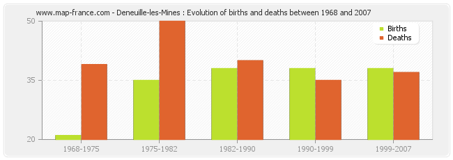 Deneuille-les-Mines : Evolution of births and deaths between 1968 and 2007