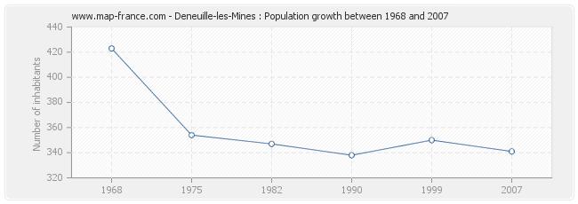 Population Deneuille-les-Mines