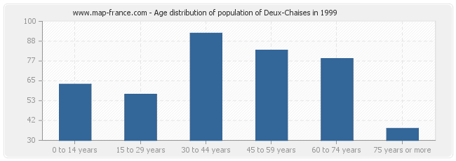 Age distribution of population of Deux-Chaises in 1999