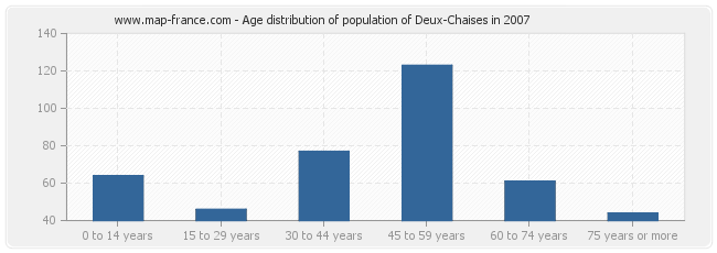 Age distribution of population of Deux-Chaises in 2007