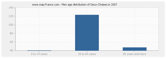 Men age distribution of Deux-Chaises in 2007