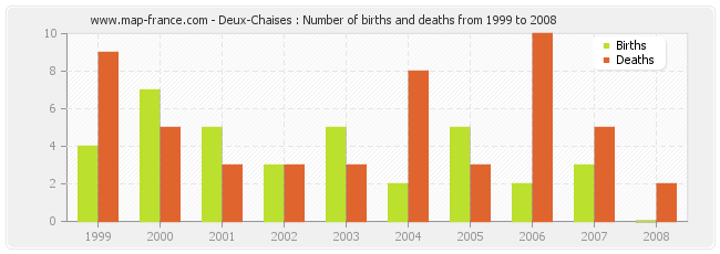 Deux-Chaises : Number of births and deaths from 1999 to 2008