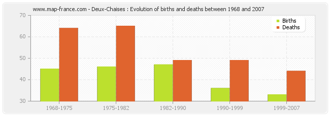 Deux-Chaises : Evolution of births and deaths between 1968 and 2007