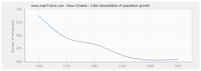 Deux-Chaises : Cubic interpolation of population growth