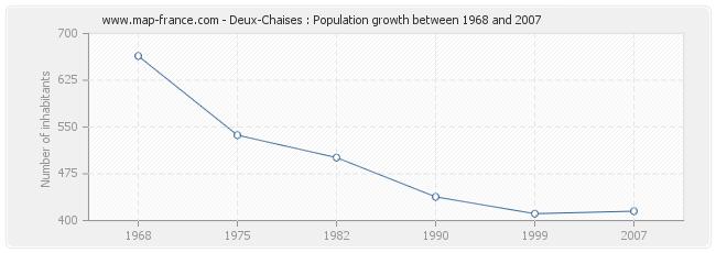 Population Deux-Chaises