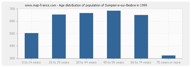 Age distribution of population of Dompierre-sur-Besbre in 1999