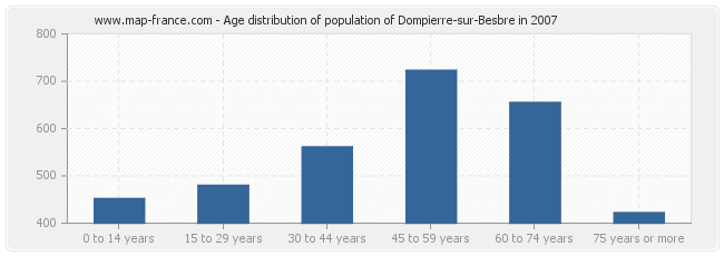 Age distribution of population of Dompierre-sur-Besbre in 2007