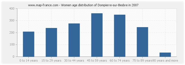 Women age distribution of Dompierre-sur-Besbre in 2007