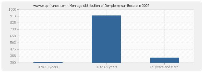 Men age distribution of Dompierre-sur-Besbre in 2007