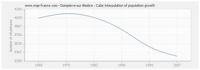 Dompierre-sur-Besbre : Cubic interpolation of population growth