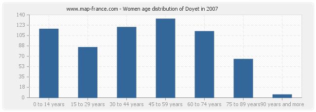 Women age distribution of Doyet in 2007