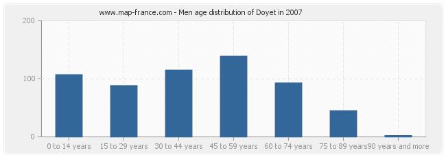 Men age distribution of Doyet in 2007