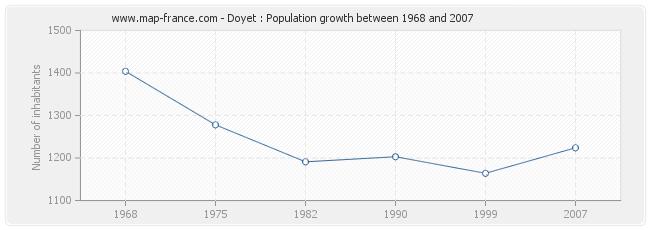 Population Doyet