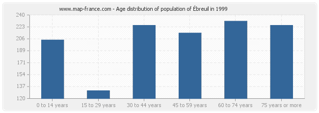 Age distribution of population of Ébreuil in 1999