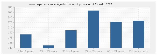 Age distribution of population of Ébreuil in 2007