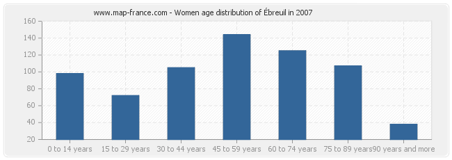 Women age distribution of Ébreuil in 2007