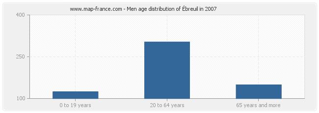 Men age distribution of Ébreuil in 2007