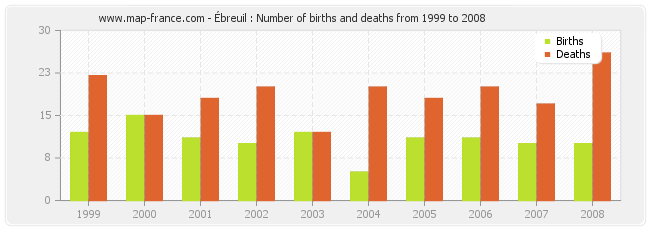Ébreuil : Number of births and deaths from 1999 to 2008